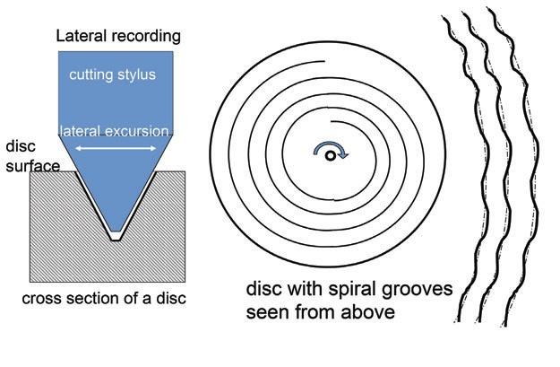 edison diamond disc diagram