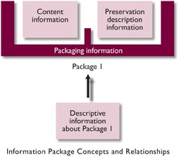 Information Package concept & relationships
